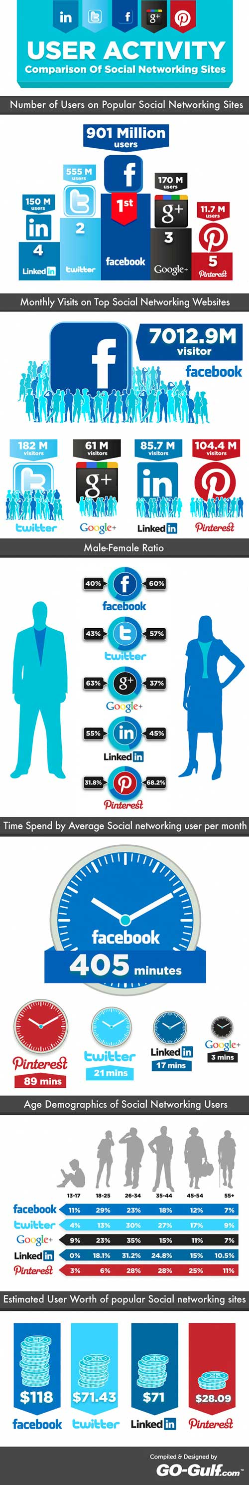 Comparaison Facebook, Twitter, Google Plus, LinkedIn et Pinterest